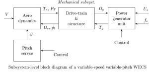 Diagrama de Subsistemas de una Sistema de Conversión de Energía Eólica