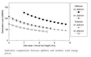 Precios Comparativos entre turbinas en tierra y en mar.