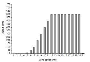 Velocidad del ciento vs Potencia de Salida de una Turbina Eólica.