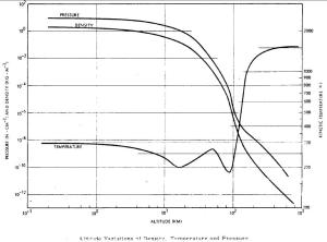 Cuadro de densidad, presión y temperatura en la atmósfera terrestre