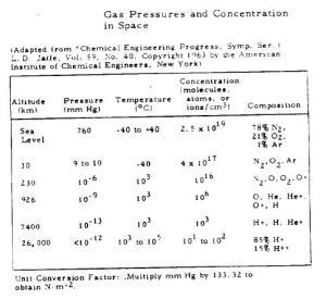 Concentración y presión del gas atmosférico a diferentes alturas