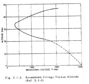 Diagrama del voltaje de ruptura del aire vs altura