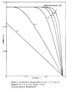 Efecto de las resistencias en serie en celula solar