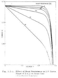 Efecto de la resistencia shunt en celulas solares
