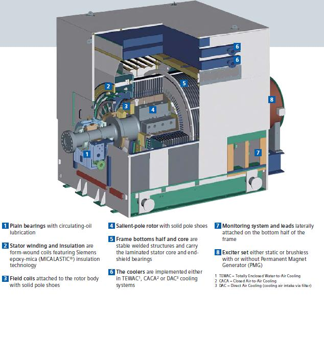 J086: Vista seccional de Generador Eléctrico de GE