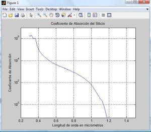 Coeficiente de Absorción del Silicio