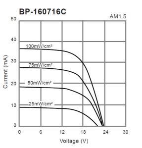 Curva de Célula Solar BR-160716C de Panasonic