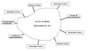 Es el modelamiento de una microgrid N° 1 considerando temperatura, altura, densidad, etc...