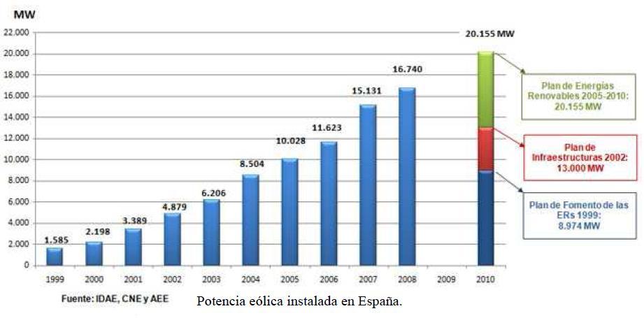 J183: La Potencia Eólica en España (cuadro estadístico)