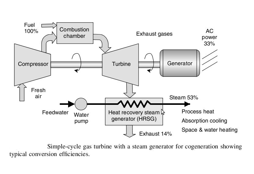 J193: Diagrama esquemático de generación de vapor saturado y electricidad por ciclo combinado