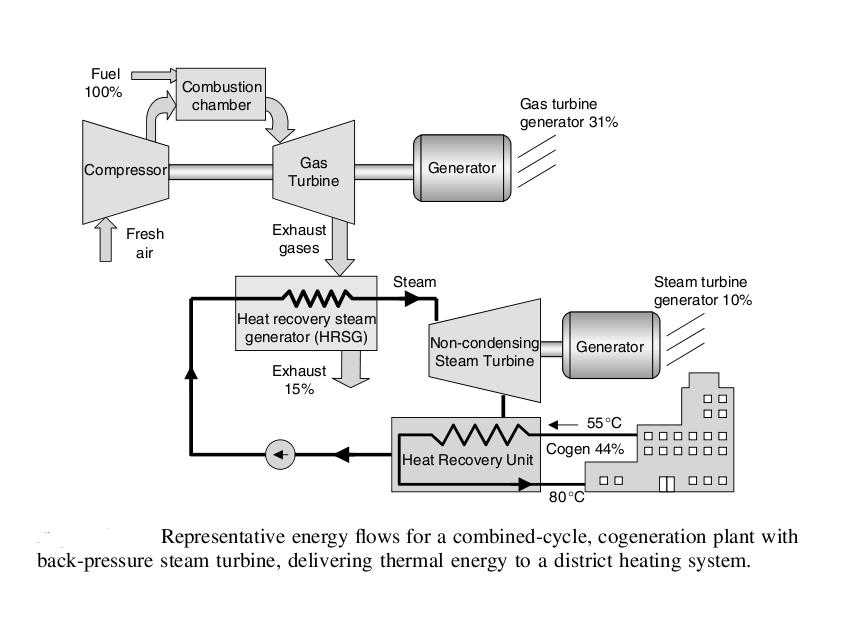 J194: Diagrama esquemático de generación de vapor de agua, agua caliente y electricidad por ciclo combinado...