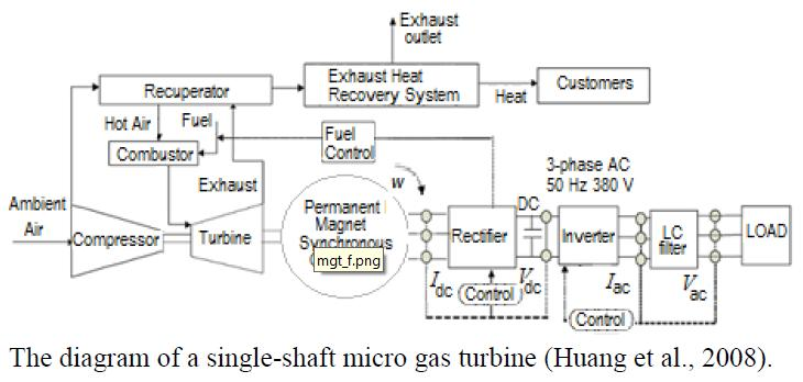 Energ 237 As Renovables Matlab Simulink And Renewable Energy