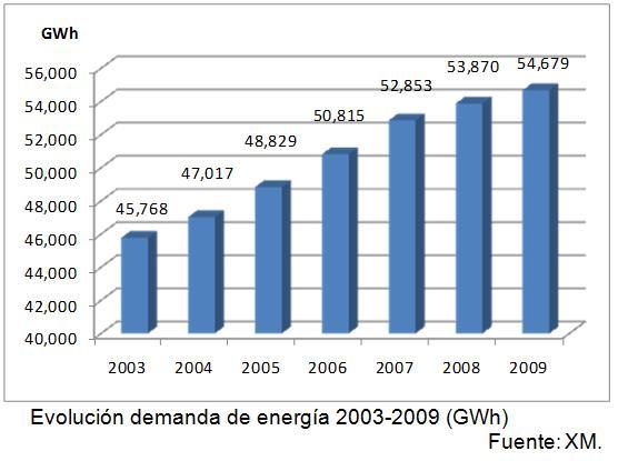 J245: Un breve estudio y resumen del sistema eléctrico y consumo de electricidad en Colombia (2/6)