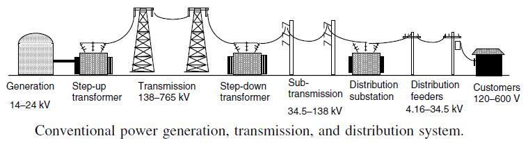J266: Diagrama de sistema convencional de generación, transmisión y distribución de energía eléctrica