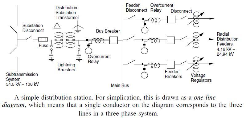 J267: Diagrama unifilar de estación de distribución o patio de llaves.