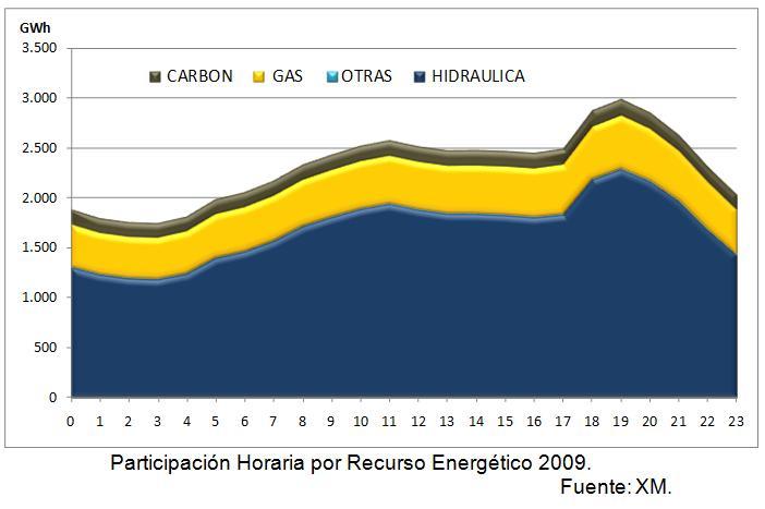 J245: Un breve estudio y resumen del sistema eléctrico y consumo de electricidad en Colombia (4/6)