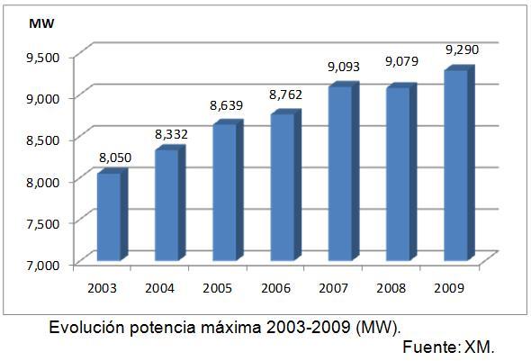 J245: Un breve estudio y resumen del sistema eléctrico y consumo de electricidad en Colombia (6/6)
