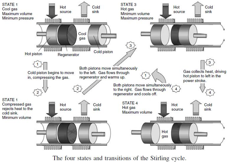 stirling engine pv diagram gamma stirling engine diagram elsavadorla