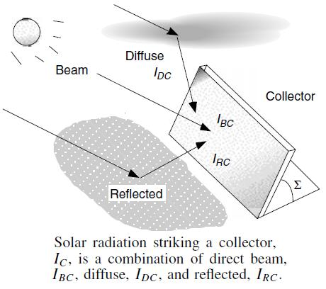 J325: Definición de radiación directa, difusa y reflejada sobre un colector