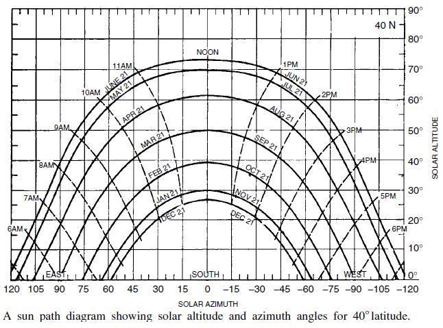 j320  diagramas de trayectorias de sol para an u00e1lisis de