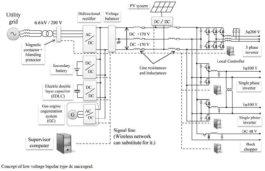 j343  las microredes el u00e9ctricas de corriente continua