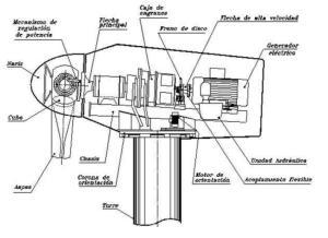 J389 Explicacion De Partes De Un Generador E 243 Lico