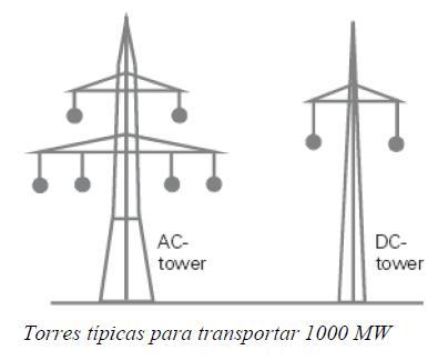 J413: Ventajas y Desventajas Transmisión HVDC: Consideraciones ambientales (1/2)