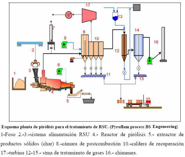J490: La pirólisis como proceso térmico de tratamiento de residuos sólidos urbanos