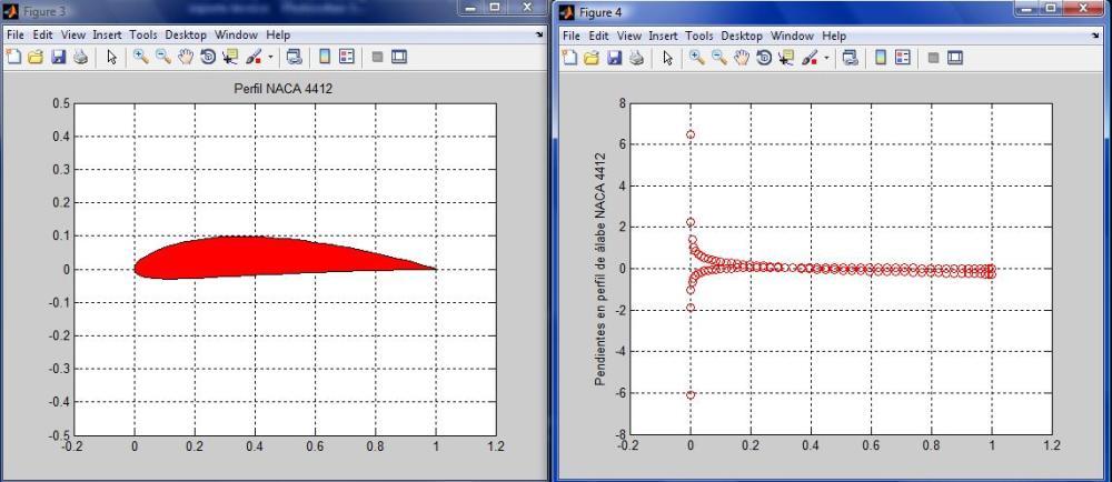 J541: Perfiles aerodinámicos NACA en álabes de turbinas eólicas, simulación de perfil con Matlab