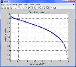 curve_polarization_fuel_cell