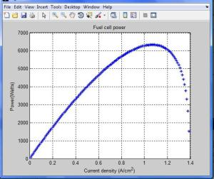 curve_power_fuel_cell