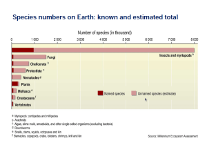 species_number_on_Earth