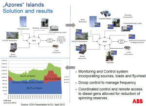 azores_microgrid