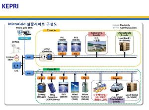 microgrid_korea_8