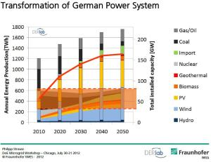 transformation_of_german_power_system