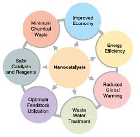 nanocatalisis