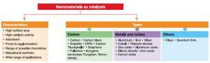 nanomateriales_como_catalisis