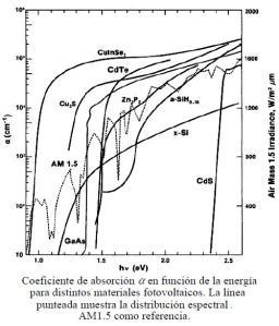coeficiente_de_absorción_semiconductor