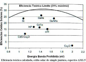 eficiencia_teorica_maxima_celdas_fotovoltaica