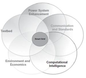 Five_key_aspects_of_smart_grid_development