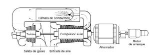 turbina_de_gas_esquema_1