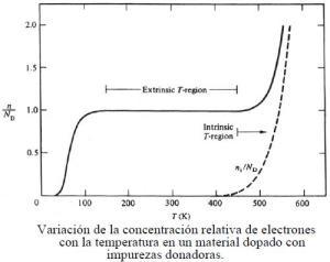 variacion_concentracion_electrones_por_impurezas