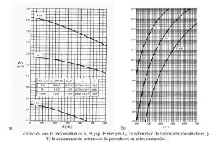 variacion_temperatura_concentracion_Semiconductores