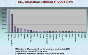 CO2_emissions_2004_Data