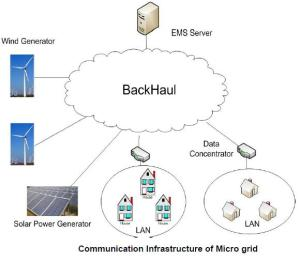 communication_infraestructure_of_micro_grid_central_control_esqueme