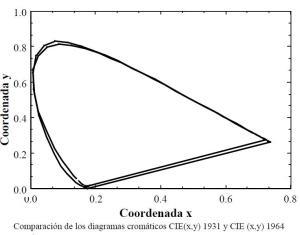 comparacion_CIE_1931_y_CIE_1964