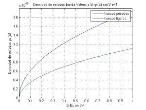 densidad_estados_banda_de_valencia