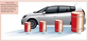 storage_hidrogen_car