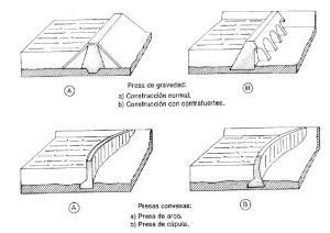 diferentes_tipos_de_presas_para_la_produccion_de_Energia_hidraulica