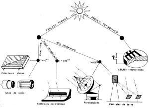 sistemas_de_conversion_activos_de_energia_solar